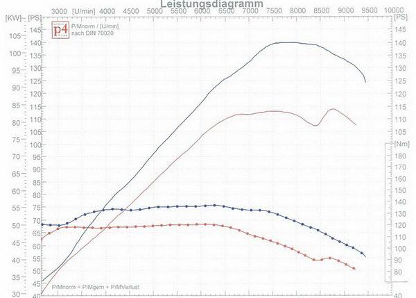 Leistungssteigerung Suzuki GSF 1250 Bandit und GSX 1250 FA auf über ...